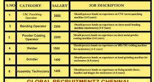 JABEL ALI FREE ZONE UAE JOBS