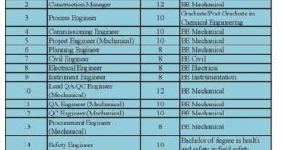 Kuwait jobs for indian graduates