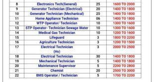 Saudi Arabia Job Vacancy 2017