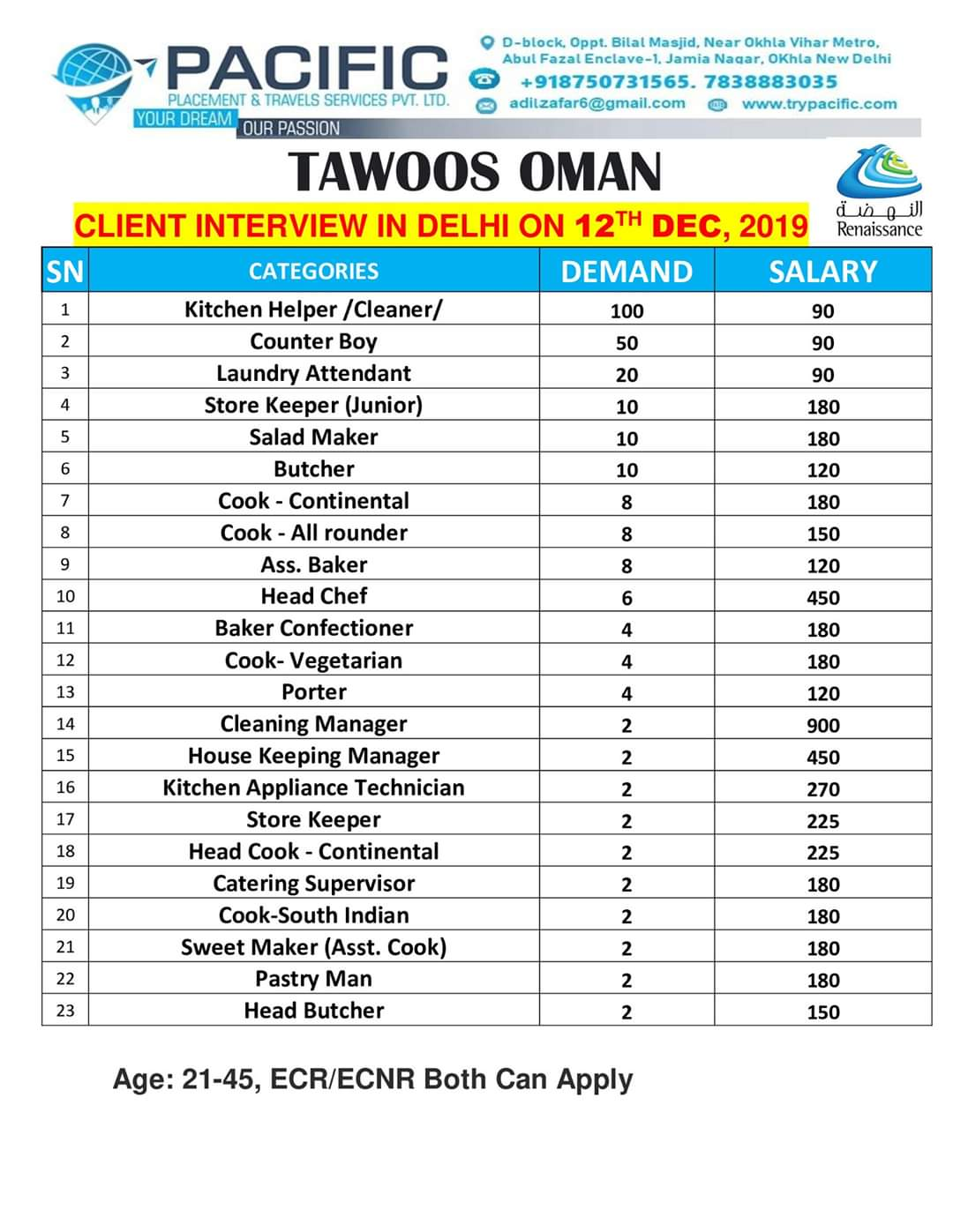 TAWOOS OMAN JOB INTERVIEW IN DELHI