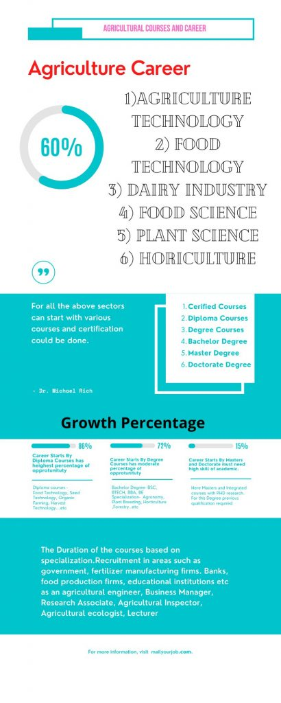List of Agricultural Courses Infographic