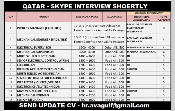 WALK-IN INTERVIEW AT CHENNAI FOR QATAR SKYPE INTERVIEW SHORTLY